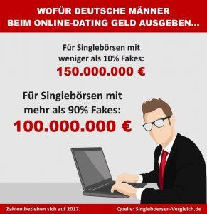 Deutsche Männer lassen sich beim Online-Dating abzocken – 2017 gingen über 100 Millionen Euro an Fake-Singlebörsen